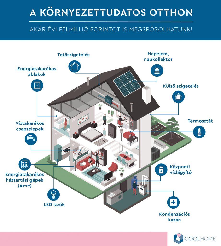 napelem, napkollektor, külső szigetelés, termosztát, központi vízlágyító, kondenzációs kazán, LED izzók, Energiatakarékos háztartási gépek, víztakarékos csaptelepek, energiatakarékos ablakok, tetőszigetelés